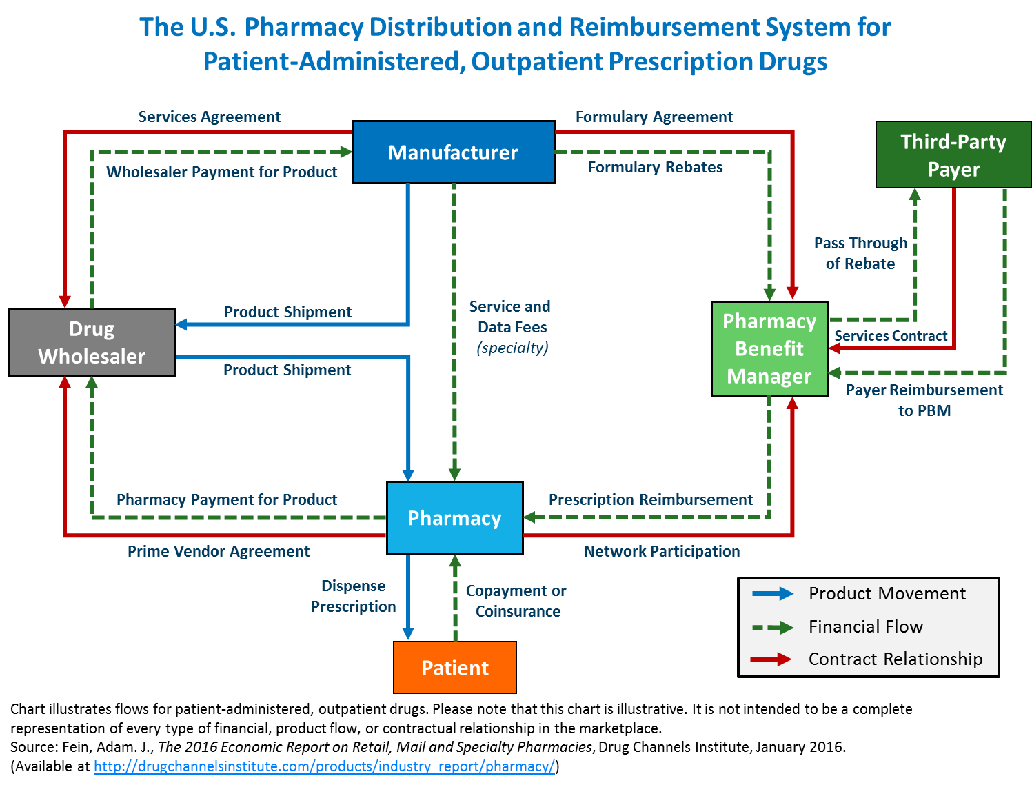 Drug channels follow the dollar the us pharmacy distribution wednesday february 03 2016 nvjuhfo Images