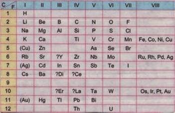 2 la tabla peridica y sus elementos qumicos blog de qumica al mismo tiempo que mendeleeiev meyer public su propia tabla peridica con los elementos ordenados de menor a mayor masa atmica urtaz Choice Image