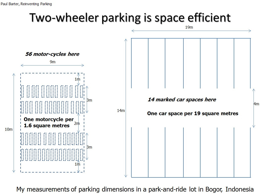 Two wheeler parking can be very very space efficient. Two wheeler parking can be very very space efficient