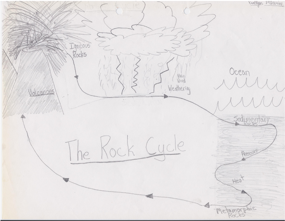 Blast from the past the rock cycle georneys agu blogosphere blast from the past the rock cycle ccuart Image collections