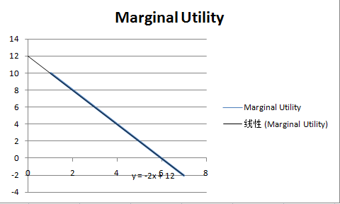 marginal utility theory product differentiation and The theory of endogenous fixed costs and product differentiation presented here can help to effect of product differentiation on marginal utility of.