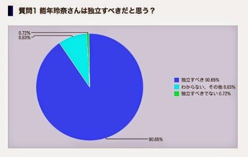 能年玲奈さんは独立するべきだが90%