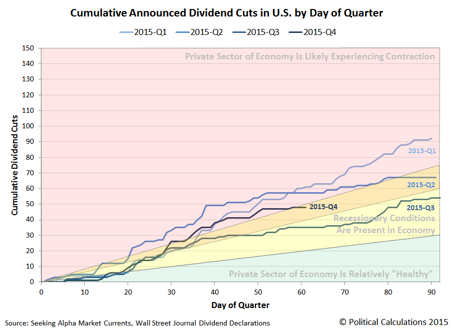 Cumulative Dividend Cuts by Day of Quarter, 2015Q1 v 2015Q2 v 2015Q3 v 2015Q4, Snapshot on 2015-11-30