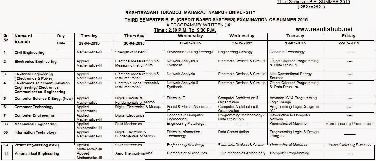 nagpuruniversity.org Summer 2015 Timetable