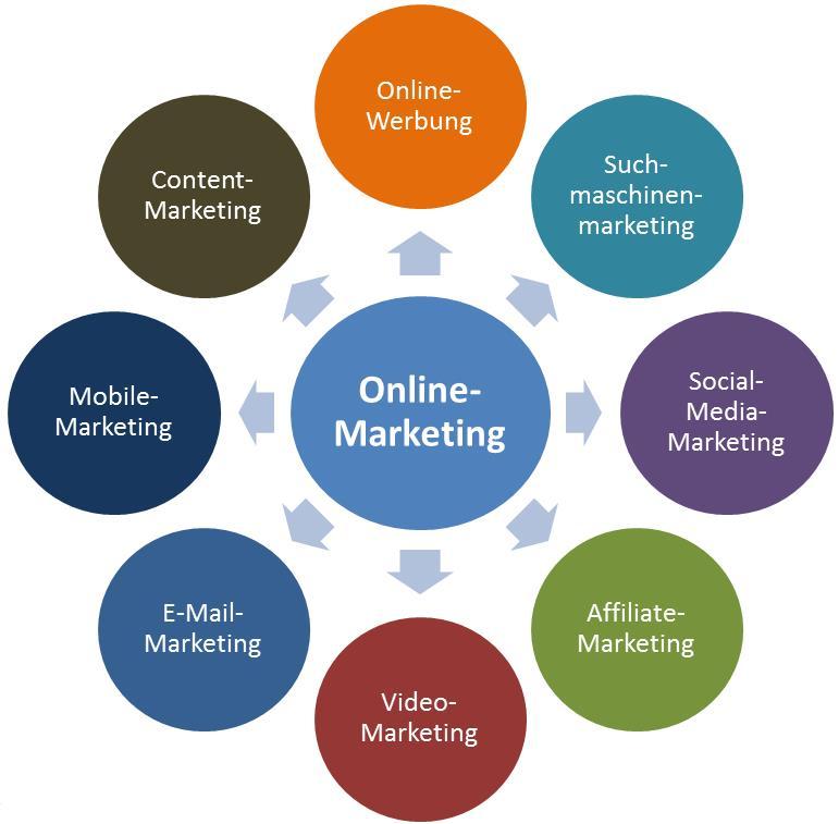 english essay online marketing