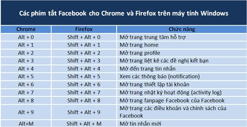 Tổng hợp những phím tắt thông dụng trên Facebook 1