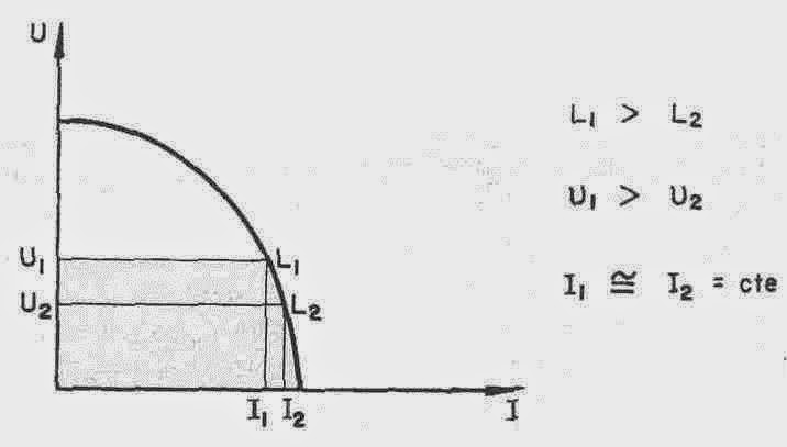 soldadura por arco con electrodos de tungsteno bajo