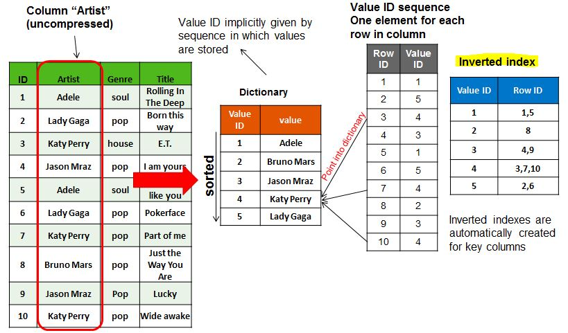 Helping Notes 2160391 Faq Sap Hana Indexes