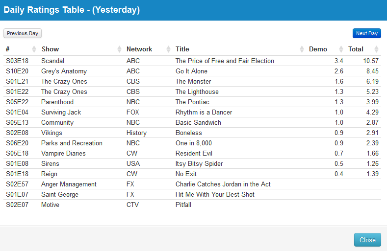 Final Adjusted TV Ratings for Thursday 17th April 2014