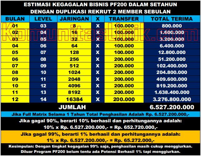Tabel Bisnis PF200