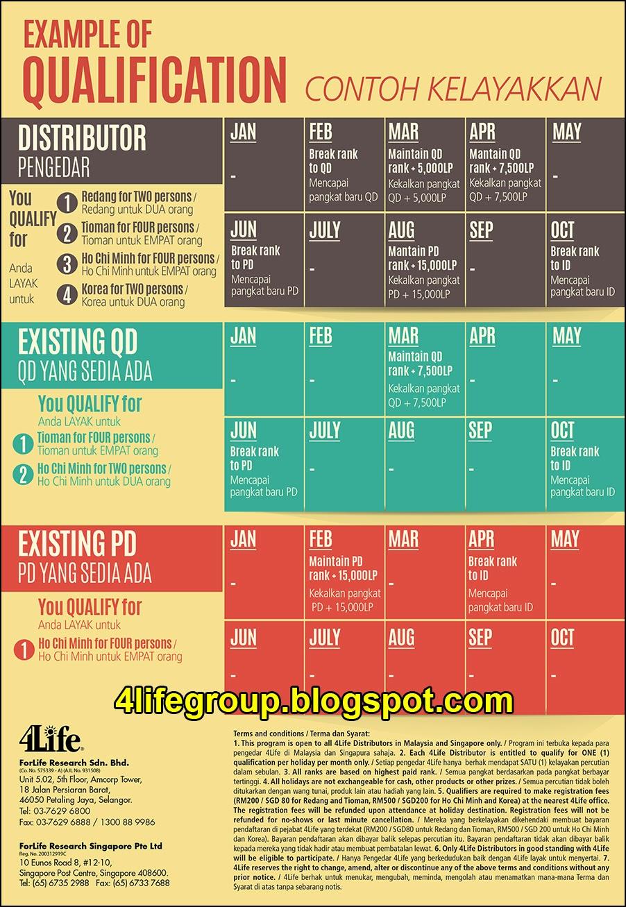 foto 4Life 2015 Big Holiday Incentives (Contoh Kelayakan)