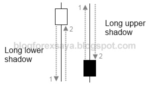 blog forex saya - candlestick shadow