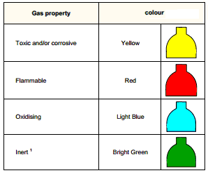 Gas Property