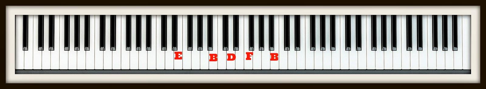 Music Secrets Blog Bill Evans Chord Progression