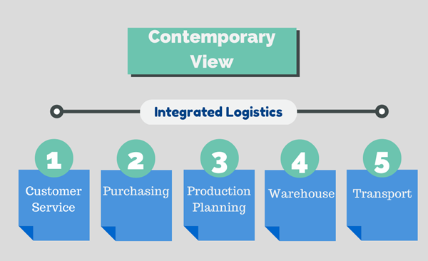 modern supply chain management Supply chain management views the supply chain and the organizations in it as a single entityit brings a systems approach to understanding a modern historian.