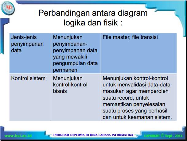 Materi apsi smester 3 bsi pertemuan 3 2 diagram alir data fisik menunjukan bagaimana sistem tersebut diimplementasikan termasuk perangkat keras perangkat lunak file file dan orang orang yang ccuart Choice Image
