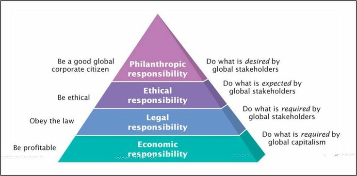 What is the pyramid of corporate social responsibility?
