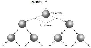 Reaksi fisi berantai yang setiap reaksinya menghasilkan dua neutron