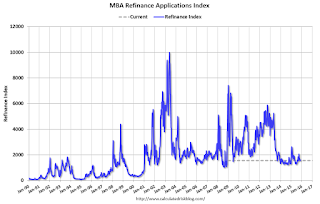 MBA: Mortgage Applications Decrease in Latest MBA Weekly Survey, Purchase Applications up 30% YoY
