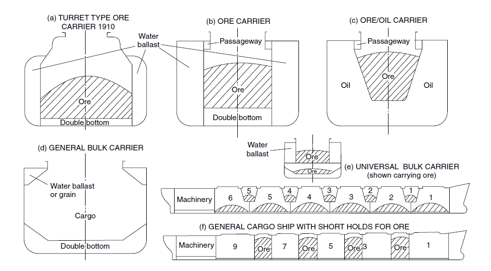 Learn ship design bulk carriers a detailed synopsis different types of bulk carrier based on cargo arrangement copyright ship construction dj eyres malvernweather Gallery