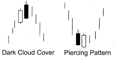 Forex cs pattern