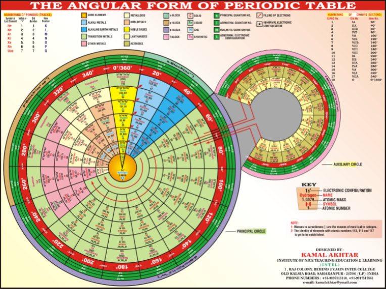 My bedside manner journey of a future mdphd july 2012 angular form of the periodic table by kamal akhtar the complete periodic table is consists of two circles principal circle and auxiliary circle urtaz Gallery