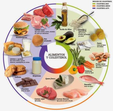 dietas para colesterol y acido urico altos omega 3 e acido urico el acido urico en el embarazo