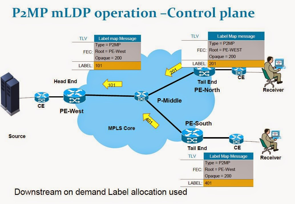 MVPN Over MLDP |MPLSVPN - Moving Towards SDN and NFV Based Networks