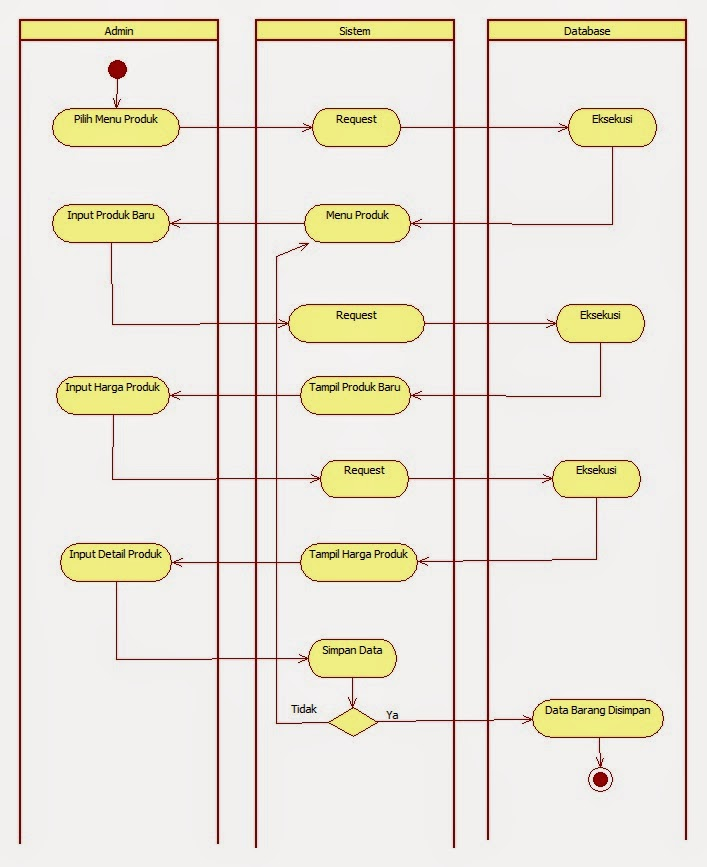 Tutorial kampus kumpulan tutorial activity diagram order barang ccuart
