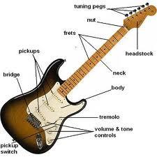 cara menguasai gitar