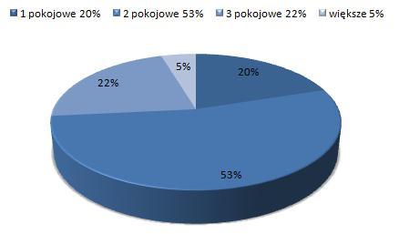 ceny wynajmu mieszkań Stare Miasto Wrocław, dostępne mieszkania do wynajmu