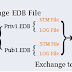 EDB recovery after error 1019 makes EDB data inaccessible