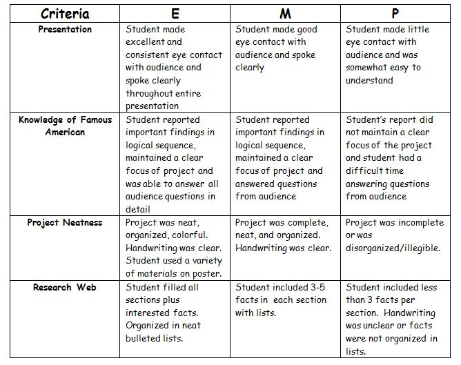 6th grade science research paper rubric