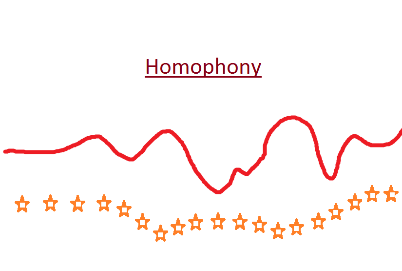 What is the difference between homophonic and polyphonic?