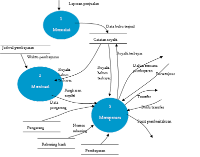 DFD ( Data Flow Diagram )