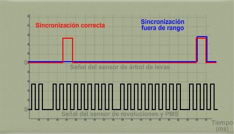Oscilograma_1_comprobación_sincronización_sensor_fase
