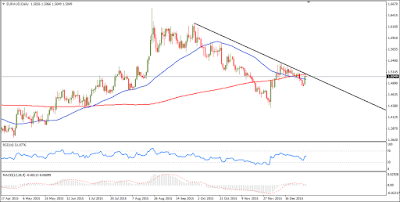 EUR-AUD-Forex-Technical-Chart