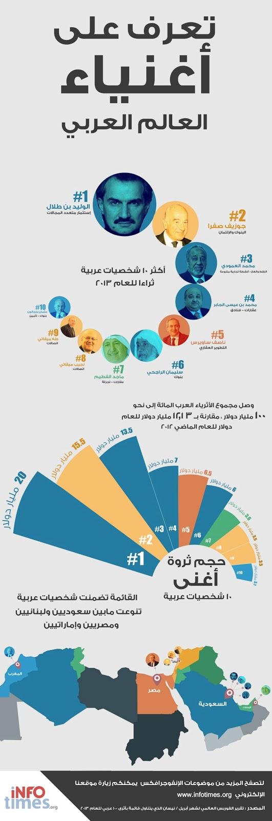 تعرف على أغنى أغنياء العالم العربي