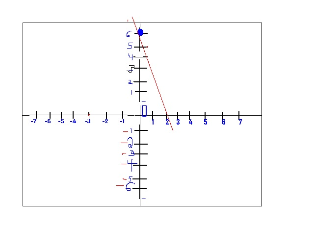 Drawing Lines Using Y Mx C : Th grade math m a c graph equations of the form y mx b