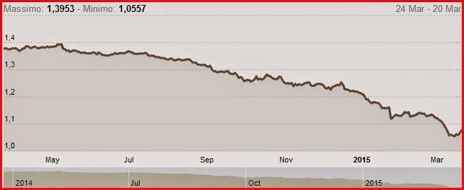 andamento EUR/USD ultimo anno