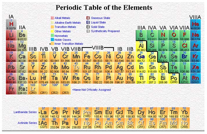 Periodic trends atom fun time there is a chart called the periodic table the table is organized based on atomic mass the atomic radius and number of electrons and protons this is urtaz