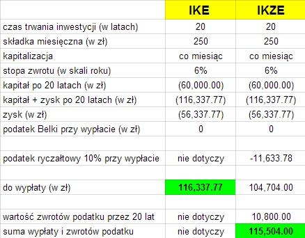 Co jest lepsze IKE czy IKZE?