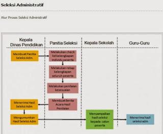 Skema Proses Seleksi Administrasi Calon Kepala Sekolah