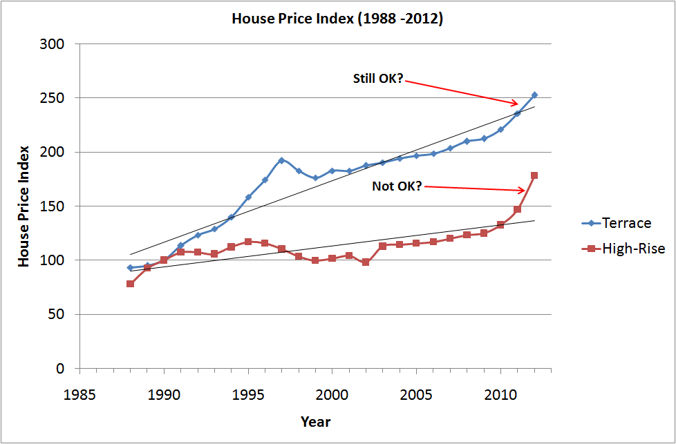 the housing price index in malaysia 2, long-term series on nominal residential property prices  17, bis_lpp, q:my,  quarterly, malaysia, index, 1995 = 100, residential property prices.