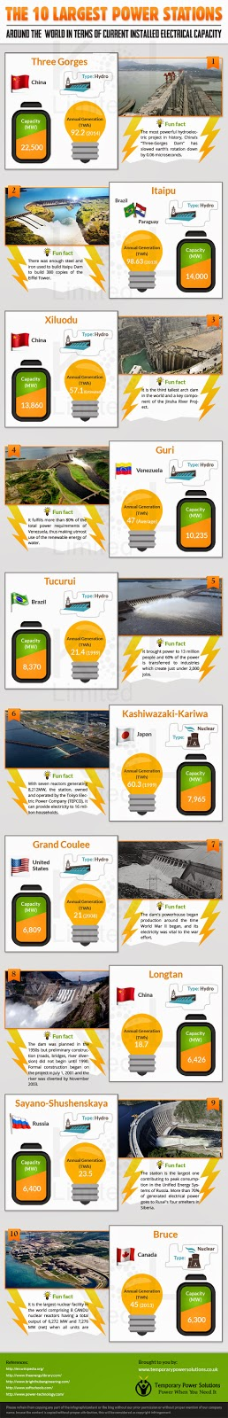 Largest Power Plants on Earth