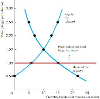 market equilibrium and gov intervention essay Free essay: government intervention in the market place the government may   setting the price ceiling at a price below the equilibrium market price will.