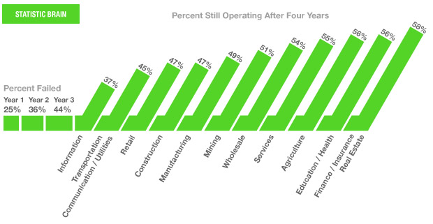 Business verticals that that still operating in their fourth year""
