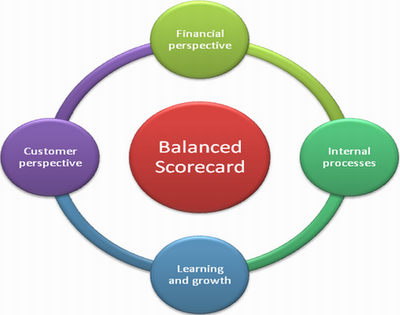 4 perspectivy balanced scorecard