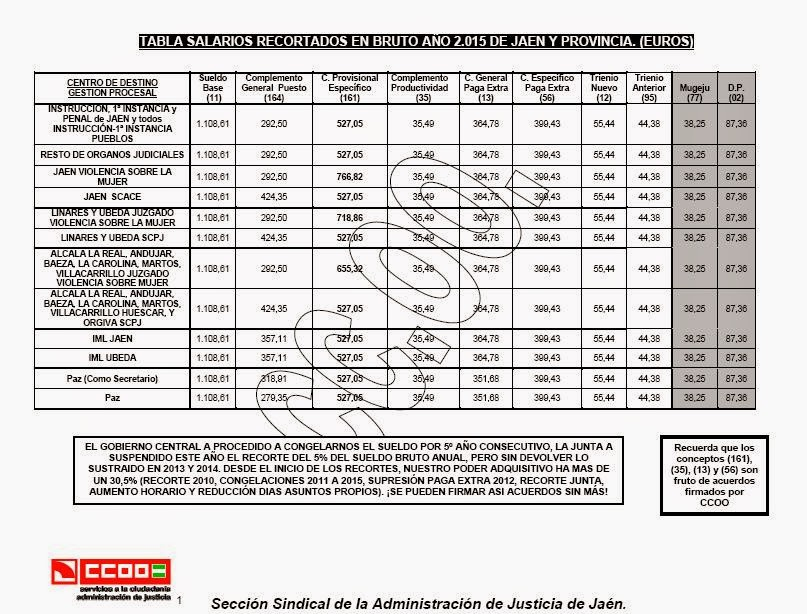 TABLAS SALARIARES REDUCIDAS 2016