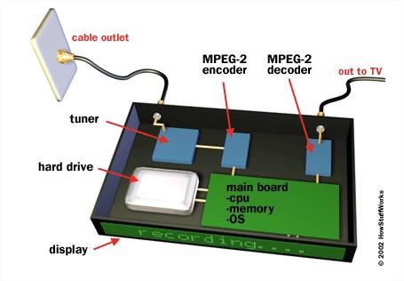 Parts of a DVR